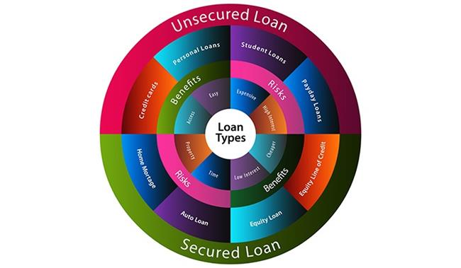 What are my options for an unsecured loan